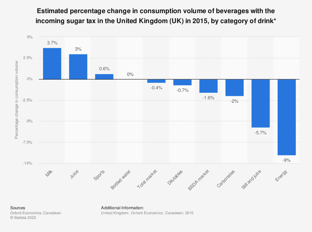 Statistic: Estimated percentage change in consumption volume of beverages with the incoming sugar tax in the United Kingdom (UK) in 2015, by category of drink* | Statista