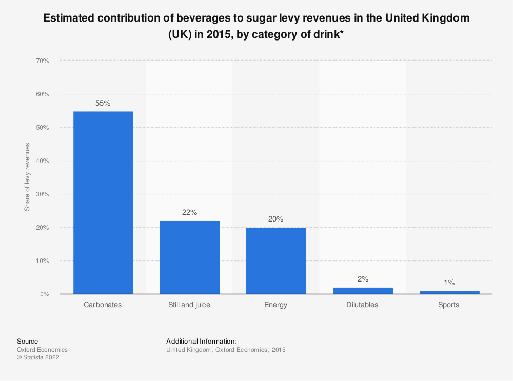Statistic: Estimated contribution of beverages to sugar levy revenues in the United Kingdom (UK) in 2015, by category of drink* | Statista