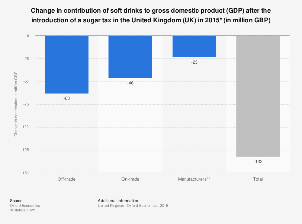 Statistic: Change in contribution of soft drinks to gross domestic product (GDP) after the introduction of a sugar tax in the United Kingdom (UK) in 2015* (in million GBP) | Statista