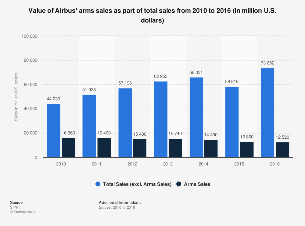 Statistic: Value of Airbus' arms sales as part of total sales from 2010 to 2016 (in million U.S. dollars) | Statista