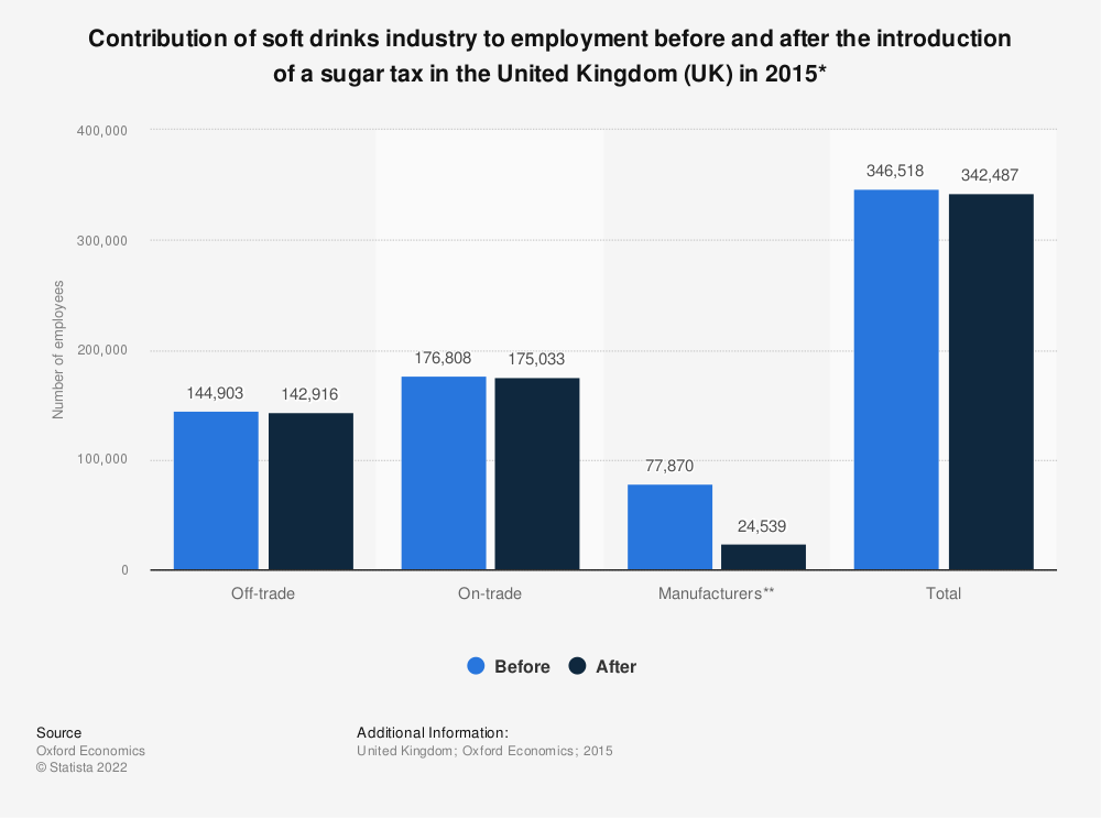 Statistic: Contribution of soft drinks industry to employment before and after the introduction of a sugar tax in the United Kingdom (UK) in 2015* | Statista