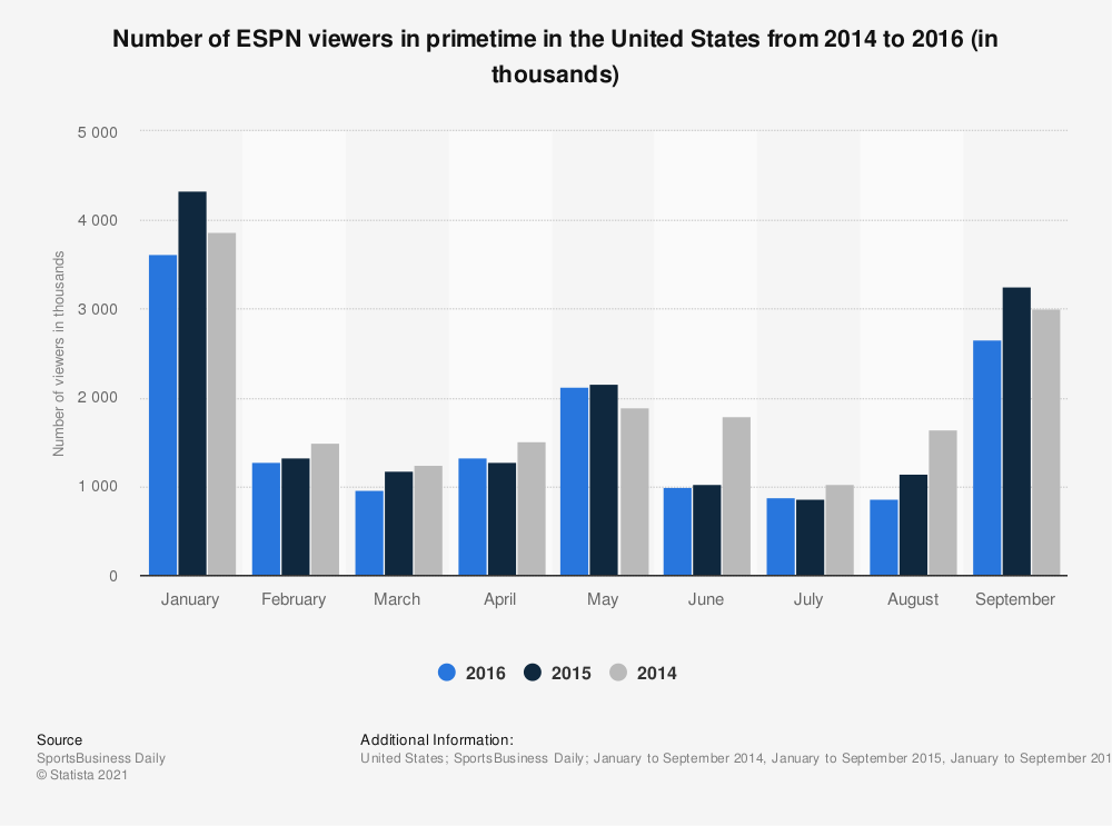 Statistic: Number of ESPN viewers in primetime in the United States from 2014 to 2016 (in thousands) | Statista