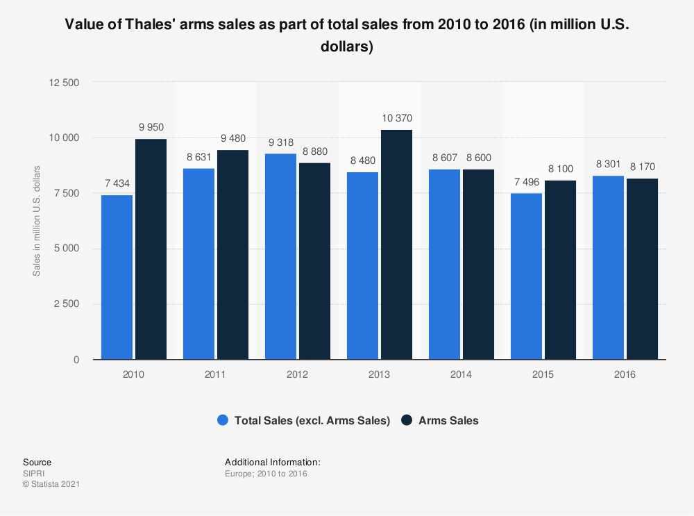 Statistic: Value of Thales' arms sales as part of total sales from 2010 to 2016 (in million U.S. dollars) | Statista
