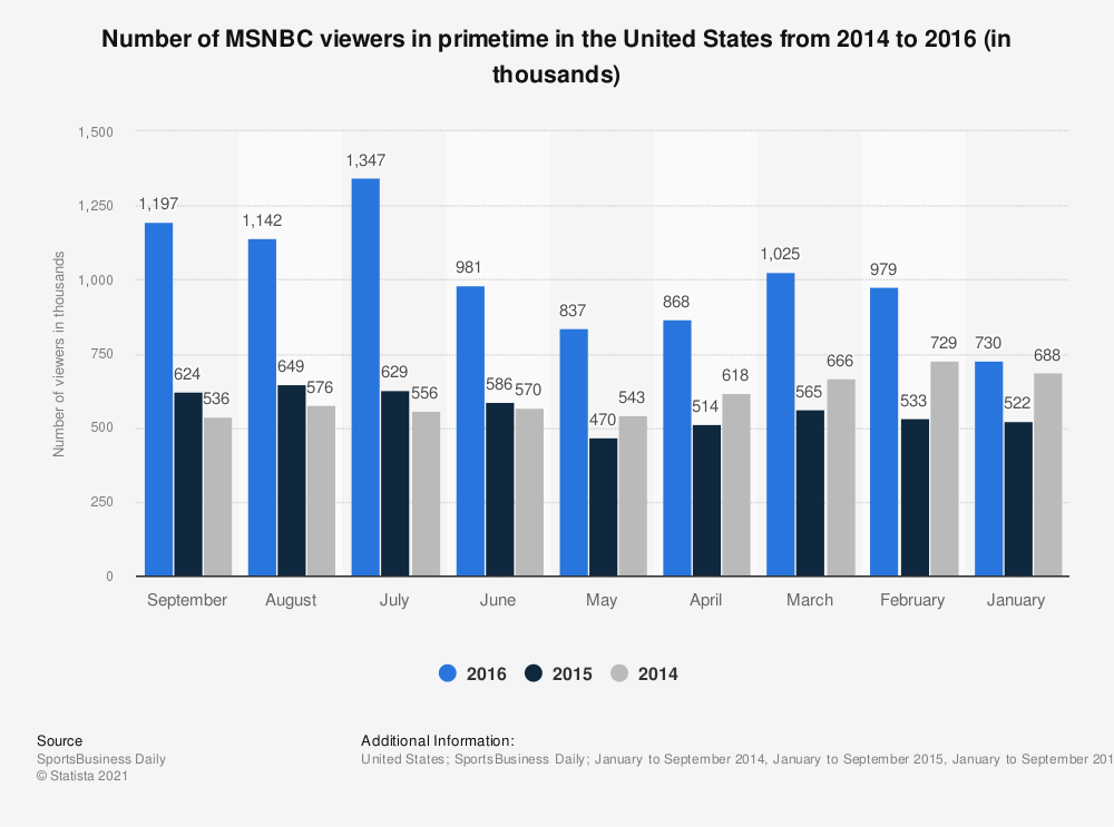 Statistic: Number of MSNBC viewers in primetime in the United States from 2014 to 2016 (in thousands) | Statista