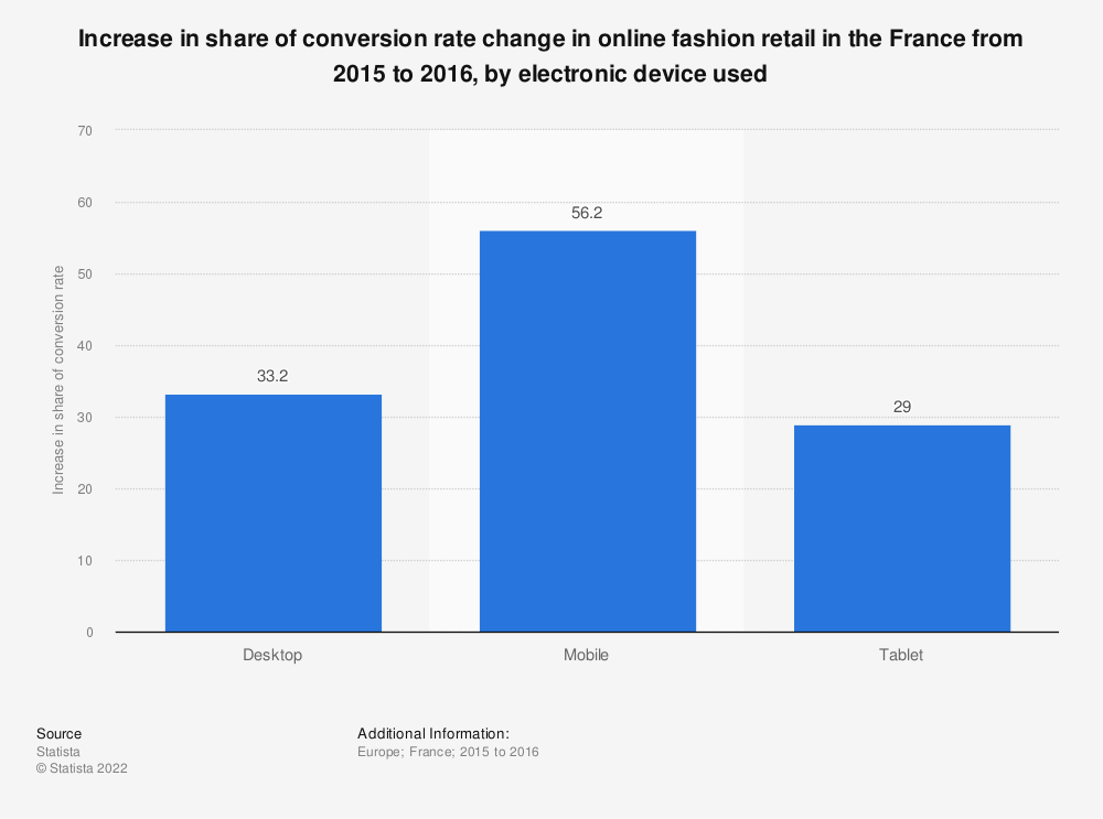 Statistic: Increase in share of conversion rate change in online fashion retail in the France  from 2015 to 2016, by electronic device used  | Statista