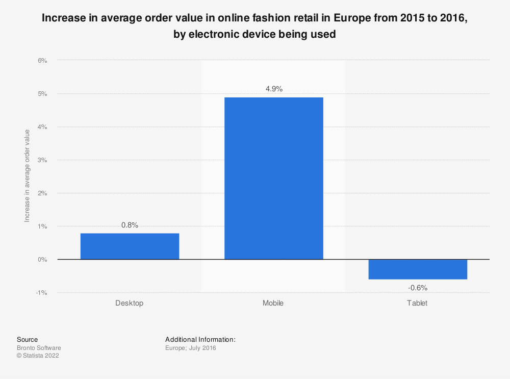 Statistic: Increase in average order value in online fashion retail in Europe from 2015 to 2016, by electronic device being used | Statista