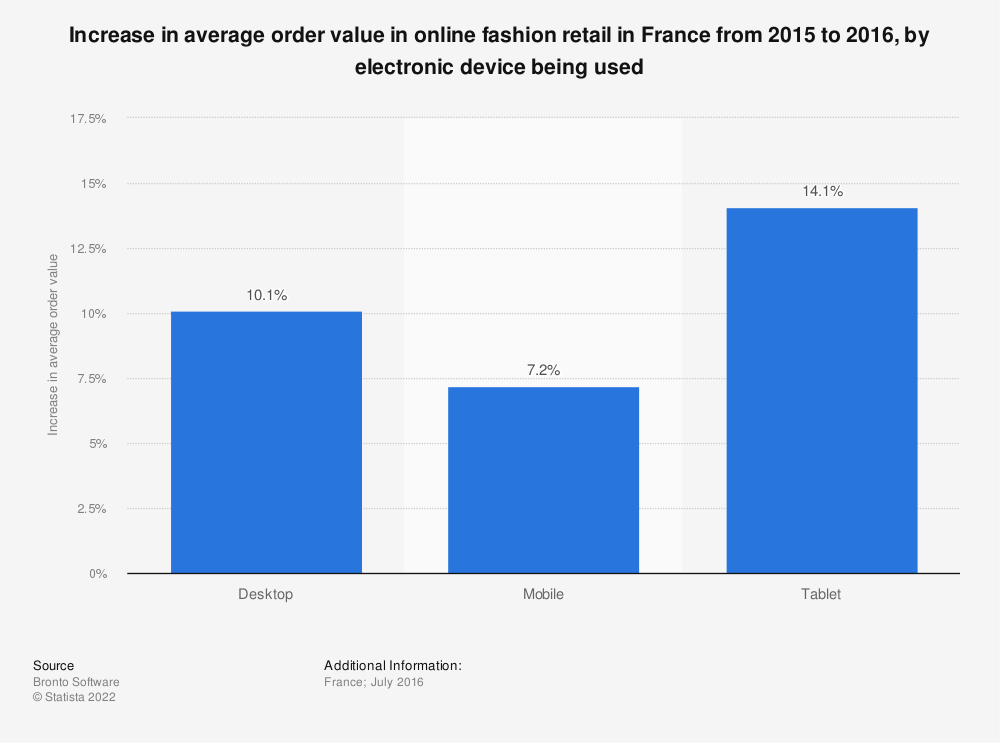 Statistic: Increase in average order value in online fashion retail in France from 2015 to 2016, by electronic device being used | Statista