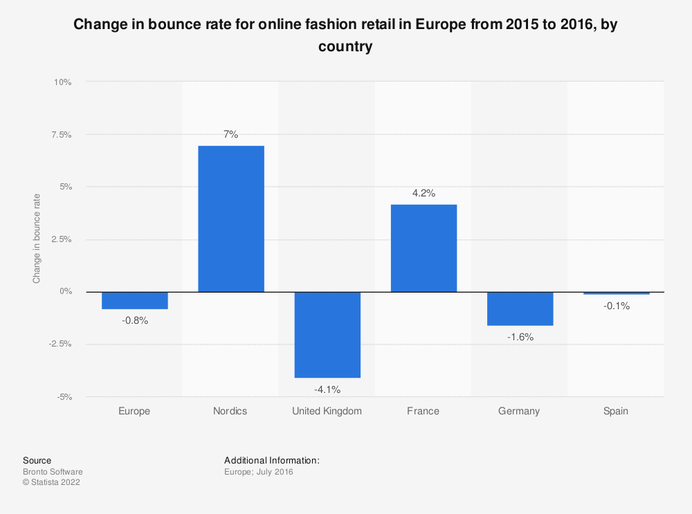 Statistic: Change in bounce rate for online fashion retail in Europe from 2015 to 2016, by country | Statista