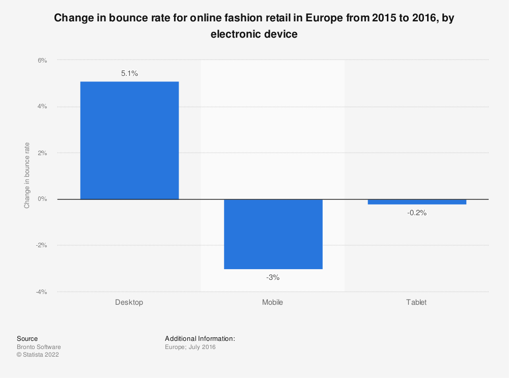 Statistic: Change in bounce rate for online fashion retail in Europe from 2015 to 2016, by electronic device | Statista