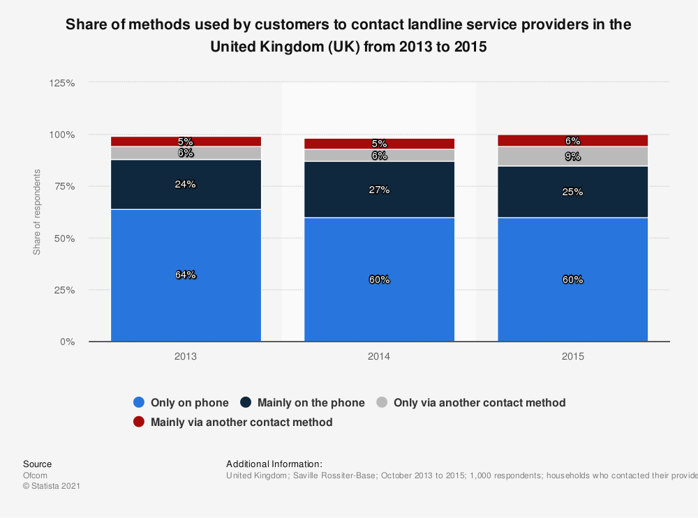 Statistic: Share of methods used by customers to contact landline service providers in the United Kingdom (UK) from 2013 to 2015 | Statista