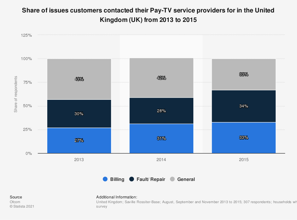 Statistic: Share of issues customers contacted their Pay-TV service providers for in the United Kingdom (UK) from 2013 to 2015 | Statista