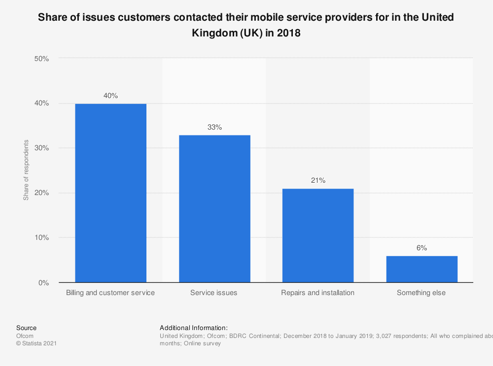 Statistic: Share of issues customers contacted their mobile service providers for in the United Kingdom (UK) in 2018 | Statista