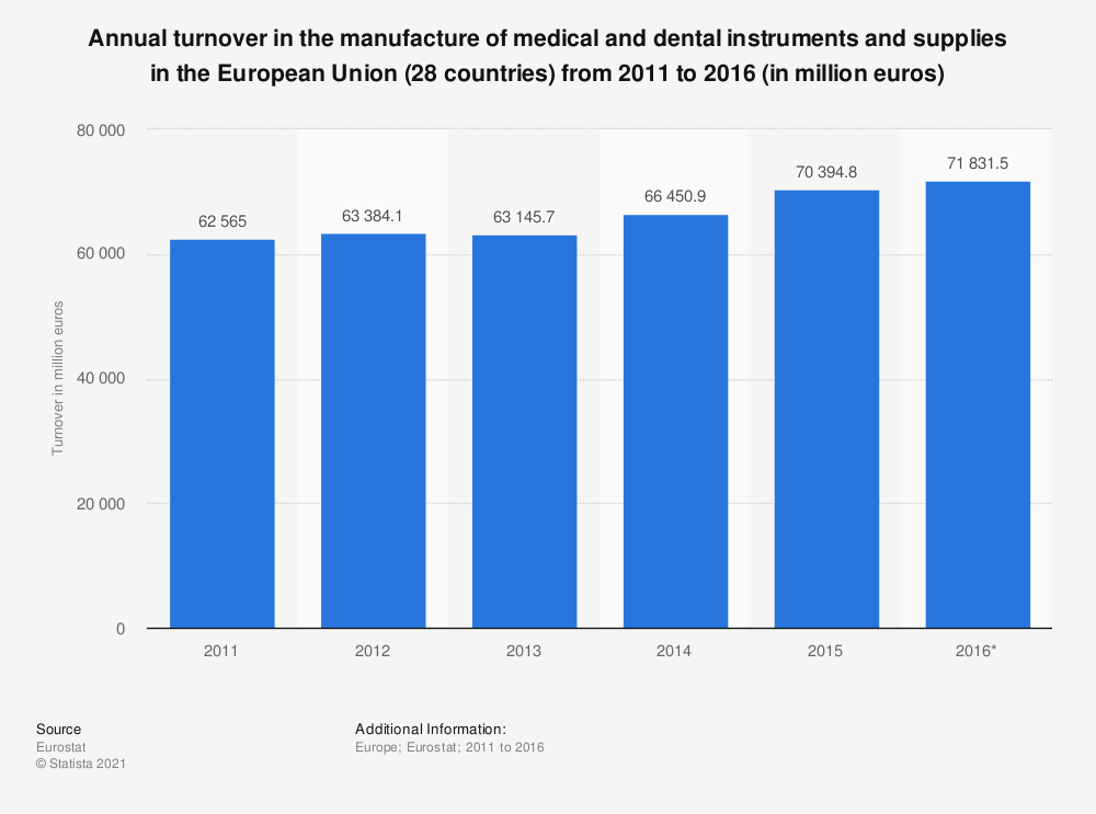 Statistic: Annual turnover in the manufacture of medical and dental instruments and supplies in the European Union (28 countries) from 2011 to 2016 (in million euros)   Statista