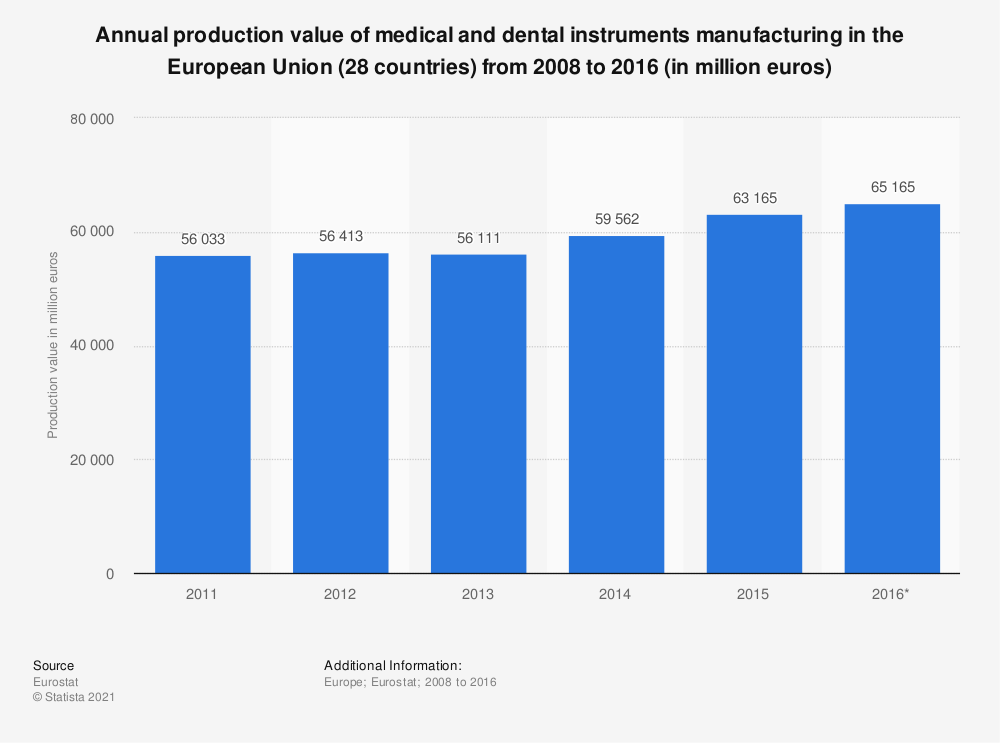Statistic: Annual production value of medical and dental instruments manufacturing in the European Union (28 countries) from 2008 to 2016 (in million euros) | Statista
