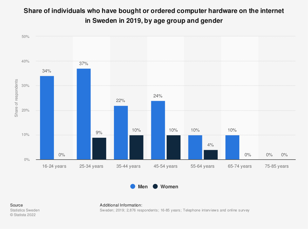 Statistic: Share of individuals who have bought or ordered computer hardware on the internet in Sweden in 2018, by age group and gender | Statista