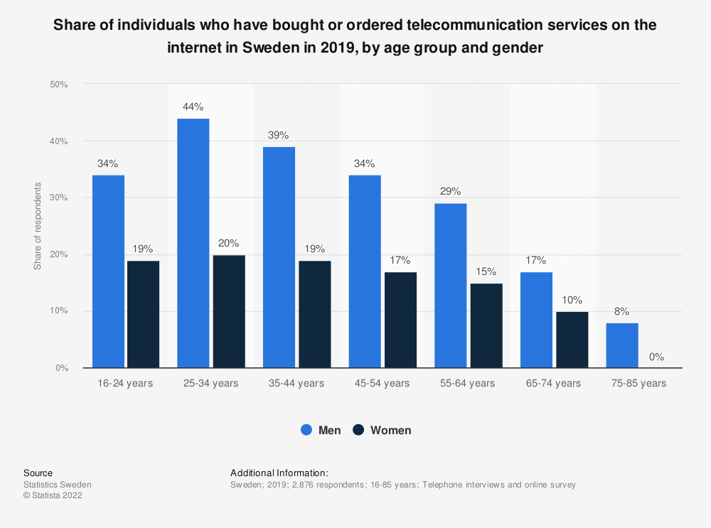 Statistic: Share of individuals who have bought or ordered telecommunication services on the internet in Sweden in 2019, by age group and gender | Statista