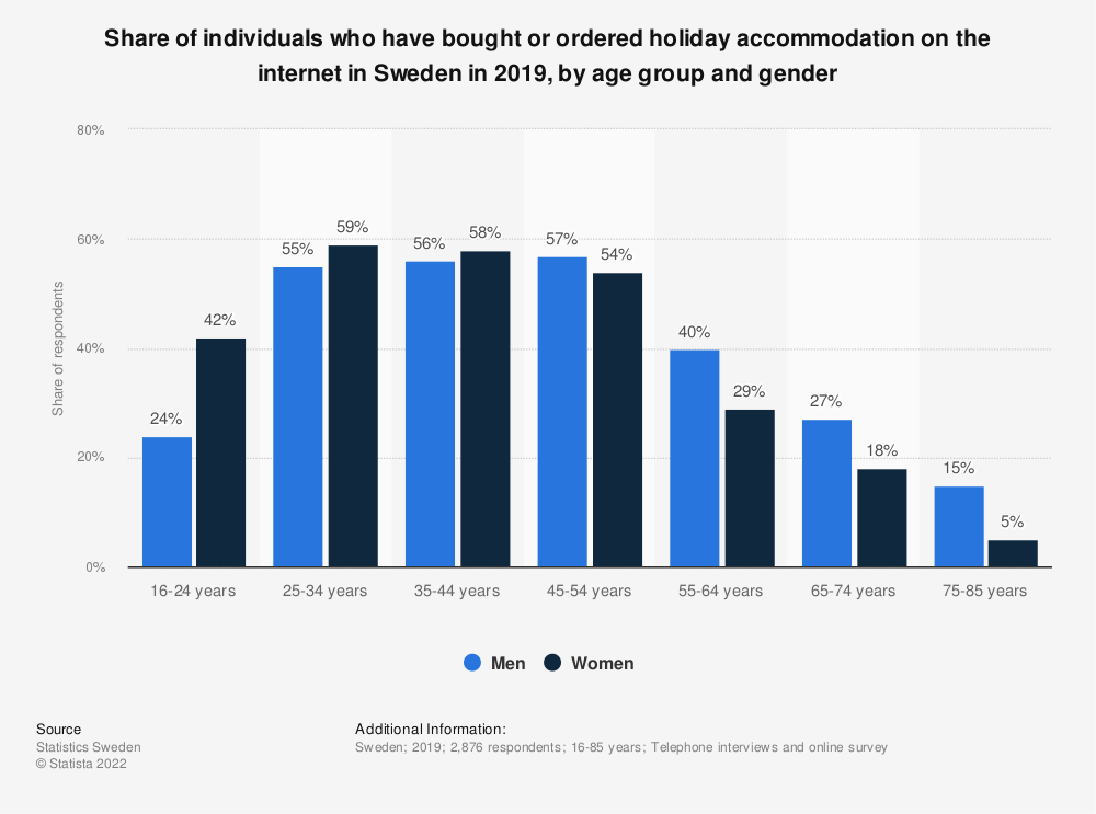 Statistic: Share of individuals who have bought or ordered holiday accommodation on the internet in Sweden in 2018, by age group and gender | Statista