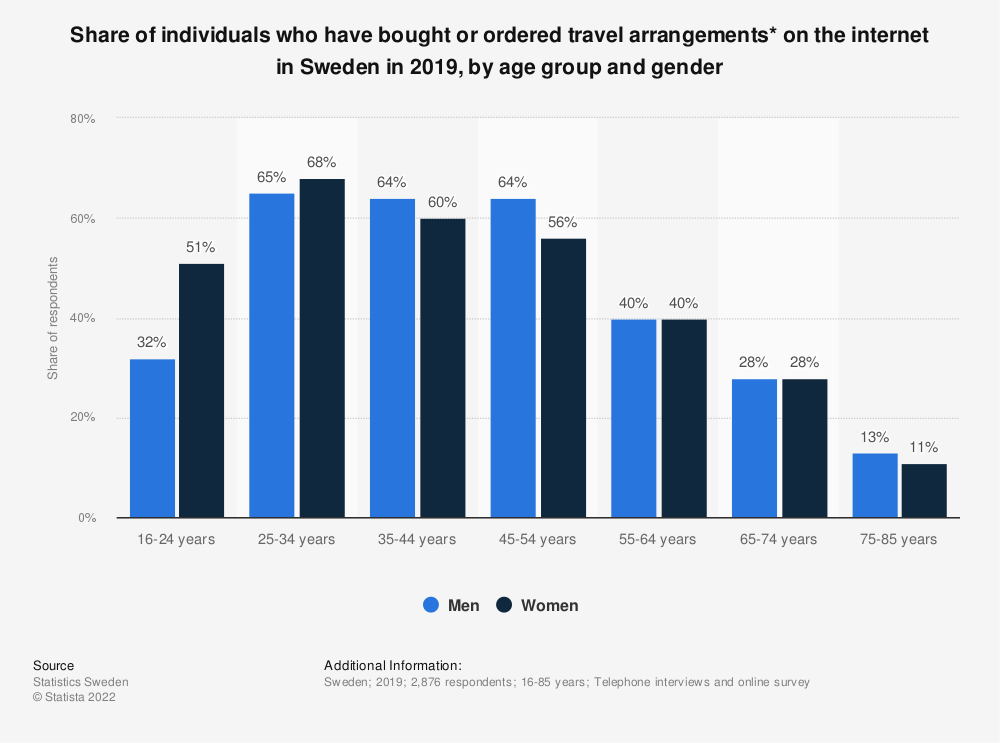 Statistic: Share of individuals who have bought or ordered travel arrangements* on the internet in Sweden in 1st quarter 2017, by age group and gender | Statista