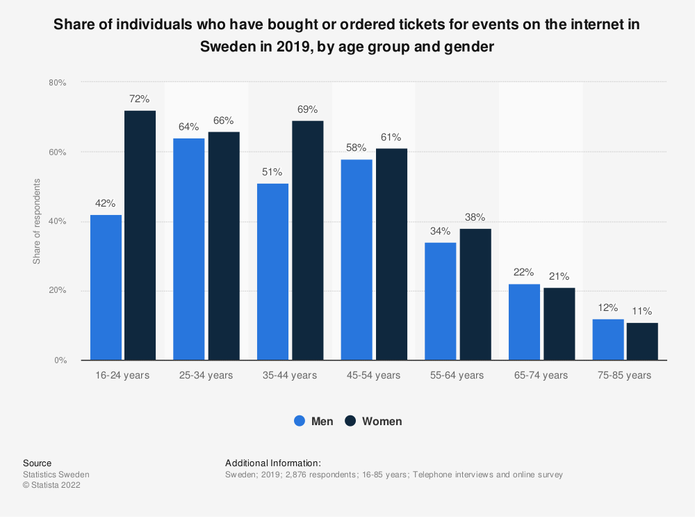 Statistic: Share of individuals who have bought or ordered tickets for events on the internet in Sweden in 1st quarter 2017, by age group and gender | Statista