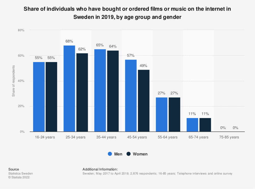 Statistic: Share of individuals who have bought or ordered films or music on the internet in Sweden in 2018, by age group and gender | Statista