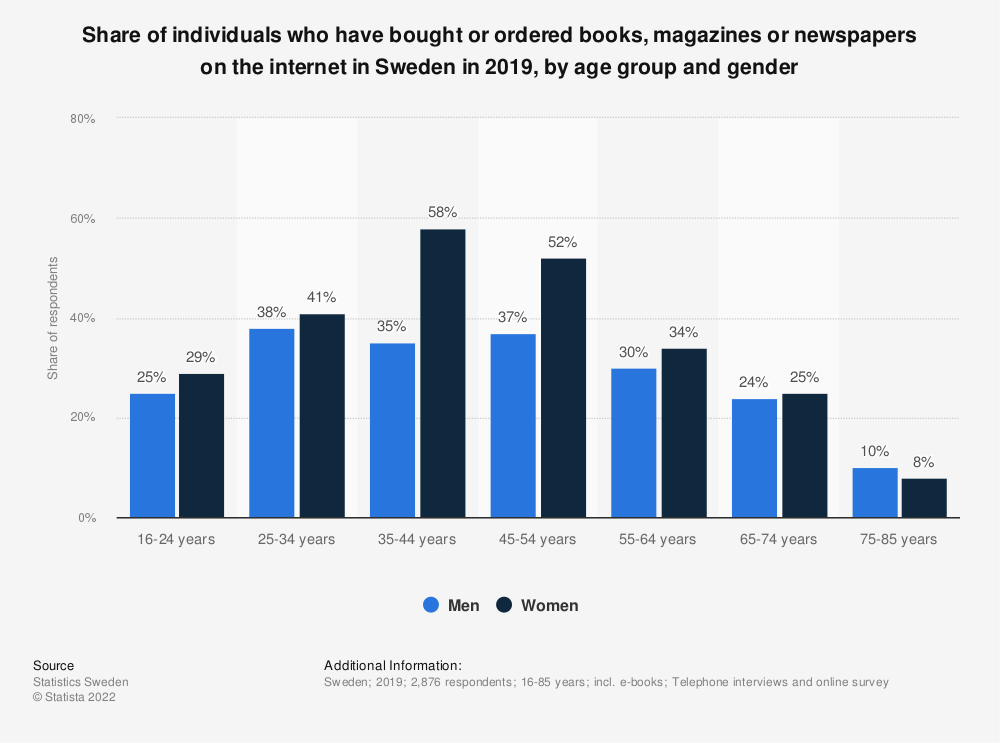 Statistic: Share of individuals who have bought or ordered books, magazines or newspapers on the internet in Sweden in 1st quarter 2017, by age group and gender | Statista