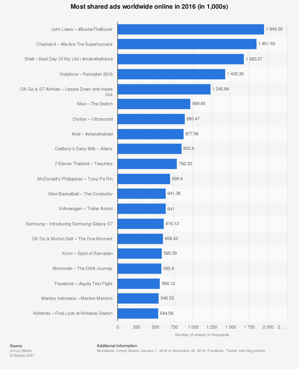 Statistic: Most shared ads worldwide online in 2016 (in 1,000s) | Statista