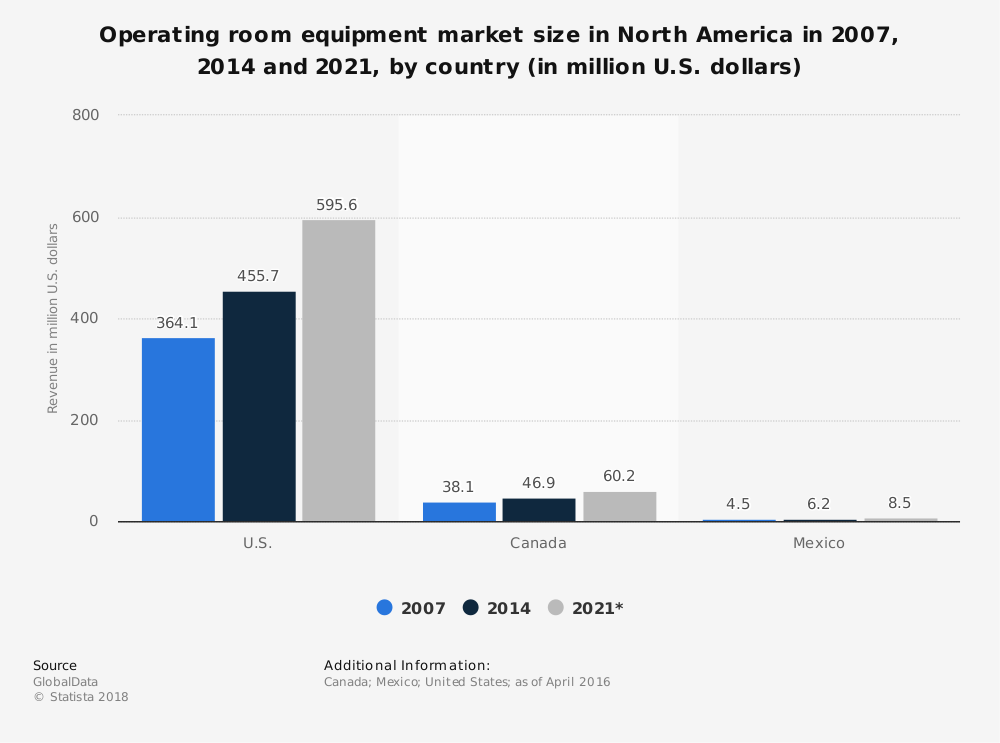 Statistic: Operating room equipment market size in North America in 2007, 2014 and 2021, by country (in million U.S. dollars)   Statista
