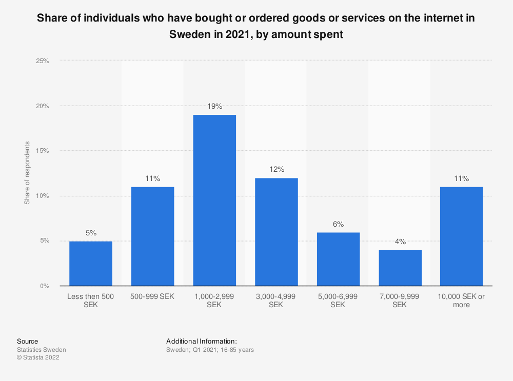 Statistic: Share of individuals who have bought or ordered goods or services on the internet in Sweden in 1st quarter 2017, by amount spent | Statista