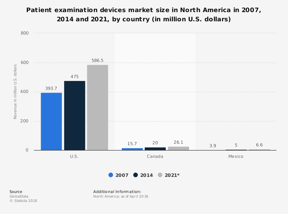 Statistic: Patient examination devices market size in North America in 2007, 2014 and 2021, by country (in million U.S. dollars)   Statista