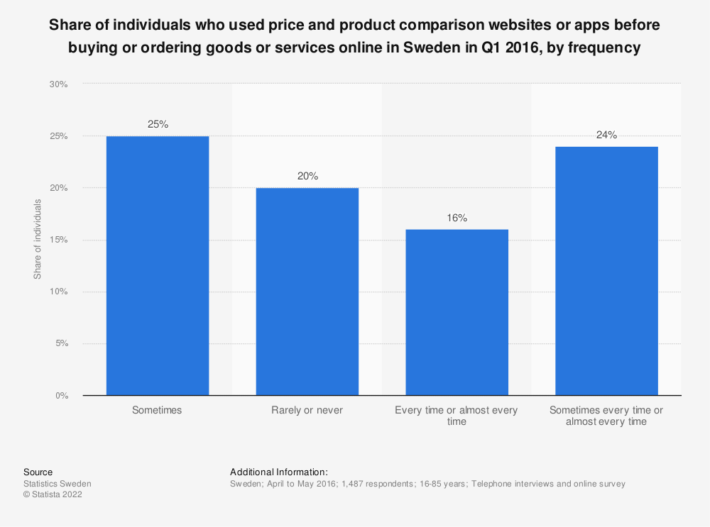 Statistic: Share of individuals who used price and product comparison websites or apps before buying or ordering goods or services online in Sweden in Q1 2016, by frequency | Statista