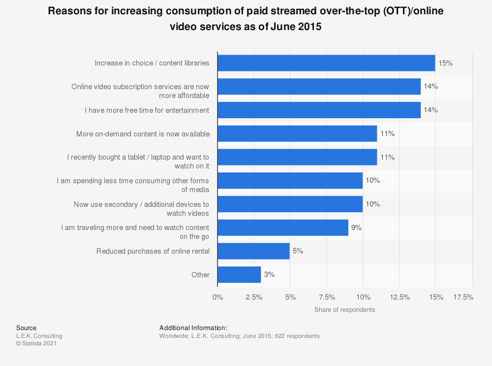 Statistic: Reasons for increasing consumption of paid streamed over-the-top (OTT)/online video services as of June 2015 | Statista