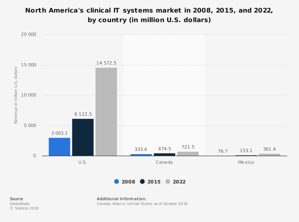 Statistic: North America's clinical IT systems market in 2008, 2015, and 2022, by country (in million U.S. dollars) | Statista