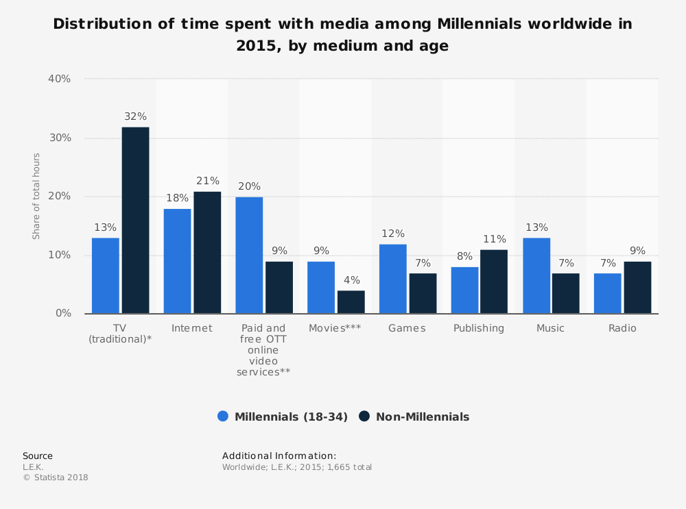 Statistic: Distribution of time spent with media among Millennials worldwide in 2015, by medium and age | Statista