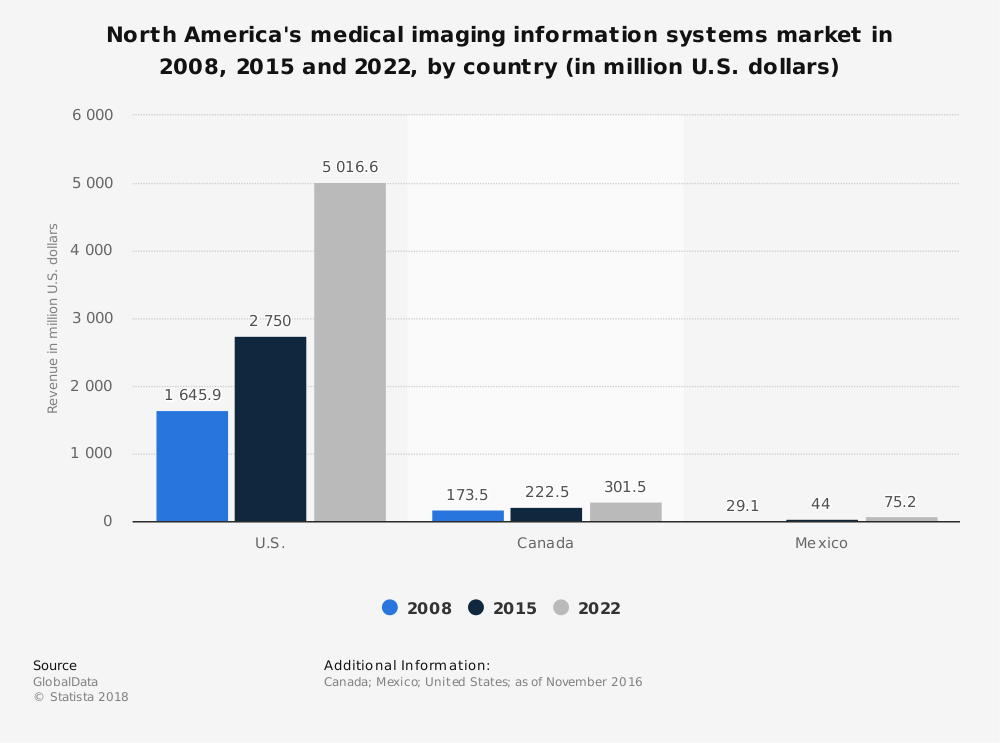 Statistic: North America's medical imaging information systems market in 2008, 2015 and 2022, by country (in million U.S. dollars) | Statista