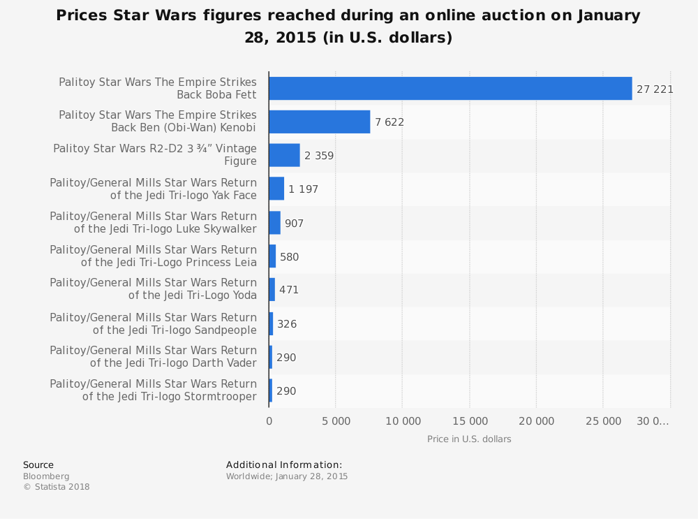 Statistic: Prices Star Wars figures reached during an online auction on January 28, 2015 (in U.S. dollars) | Statista