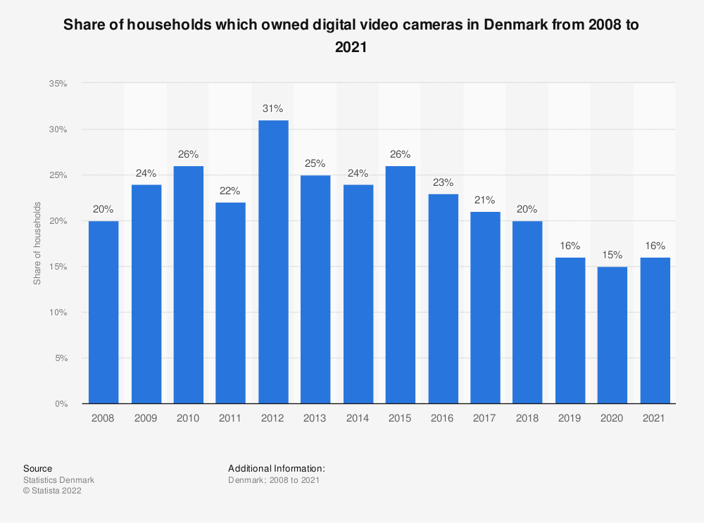 Statistic: Share of households which owned digital video cameras in Denmark from 2008 to 2019 | Statista