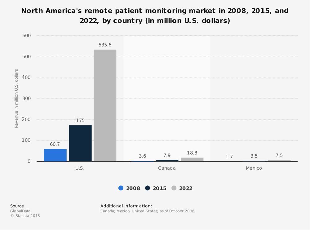 Statistic: North America's remote patient monitoring market in 2008, 2015, and 2022, by country (in million U.S. dollars) | Statista