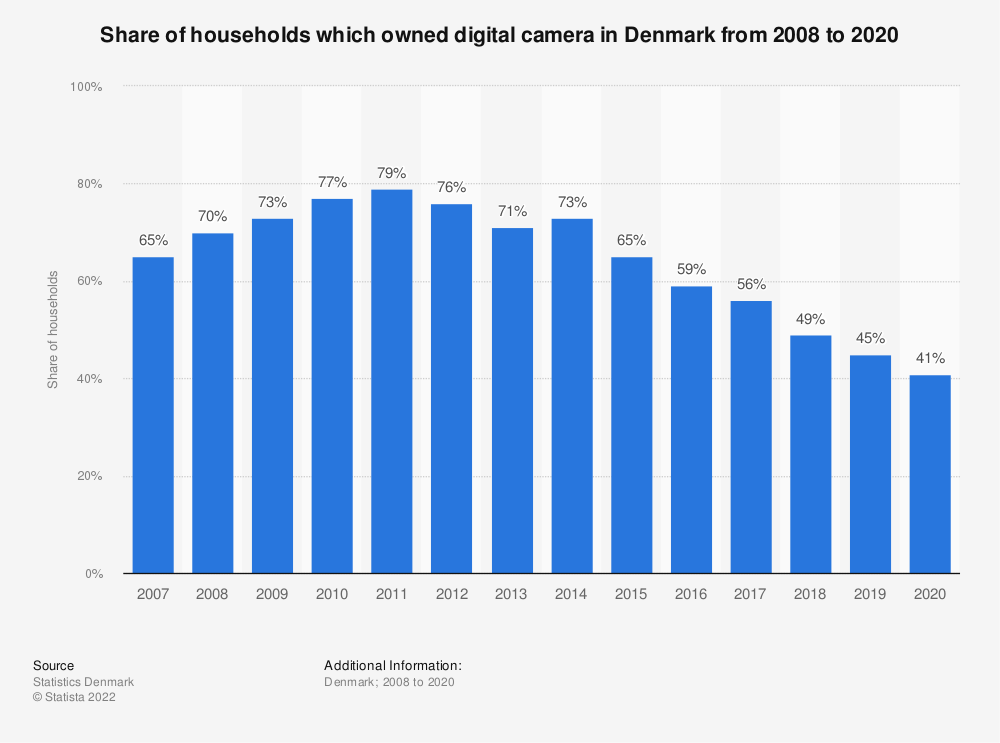 Statistic: Share of households which owned digital camera in Denmark from 2008 to 2020 | Statista
