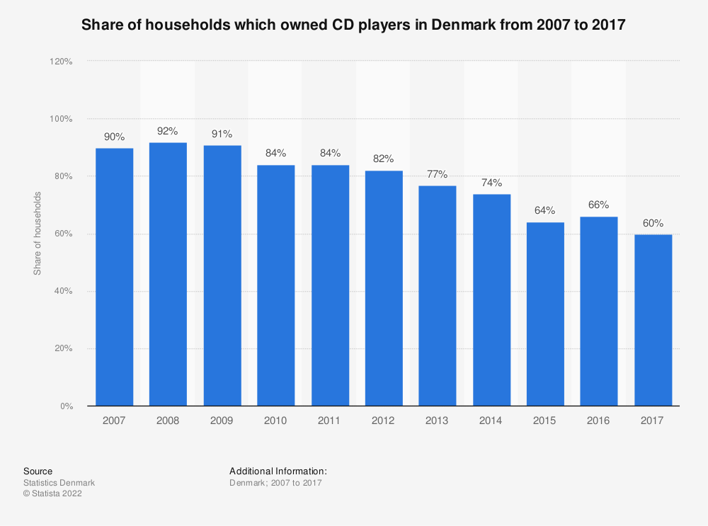 Statistic: Share of households which owned CD players in Denmark from 2007 to 2017 | Statista