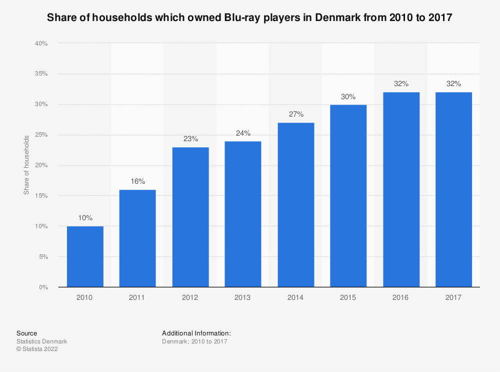 Statistic: Share of households which owned Blu-ray players in Denmark from 2010 to 2017 | Statista