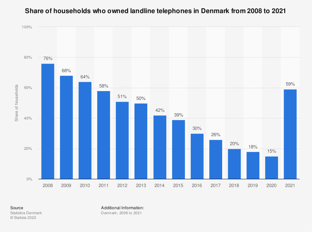 Statistic: Share of households which owned landline telephones in Denmark from 2008 to 2018 | Statista