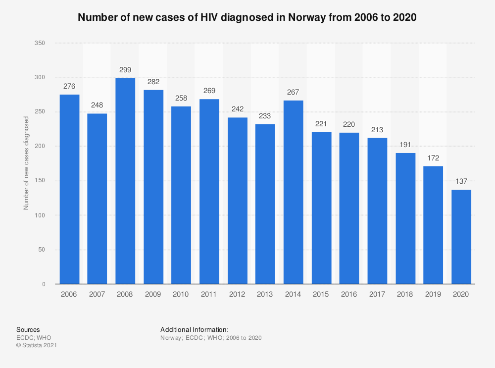 Statistic: Number of new cases of HIV diagnosed in Norway from 2006 to 2018 | Statista