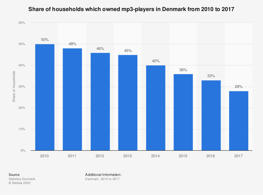 Statistic: Share of households which owned mp3-players in Denmark from 2010 to 2017 | Statista