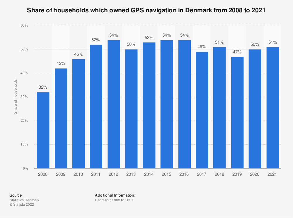 Statistic: Share of households which owned GPS navigation in Denmark from 2008 to 2019 | Statista
