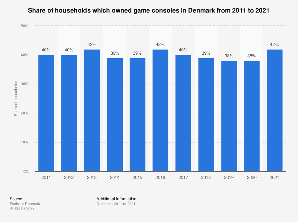 Statistic: Share of households which owned game consoles in Denmark from 2011 to 2019 | Statista