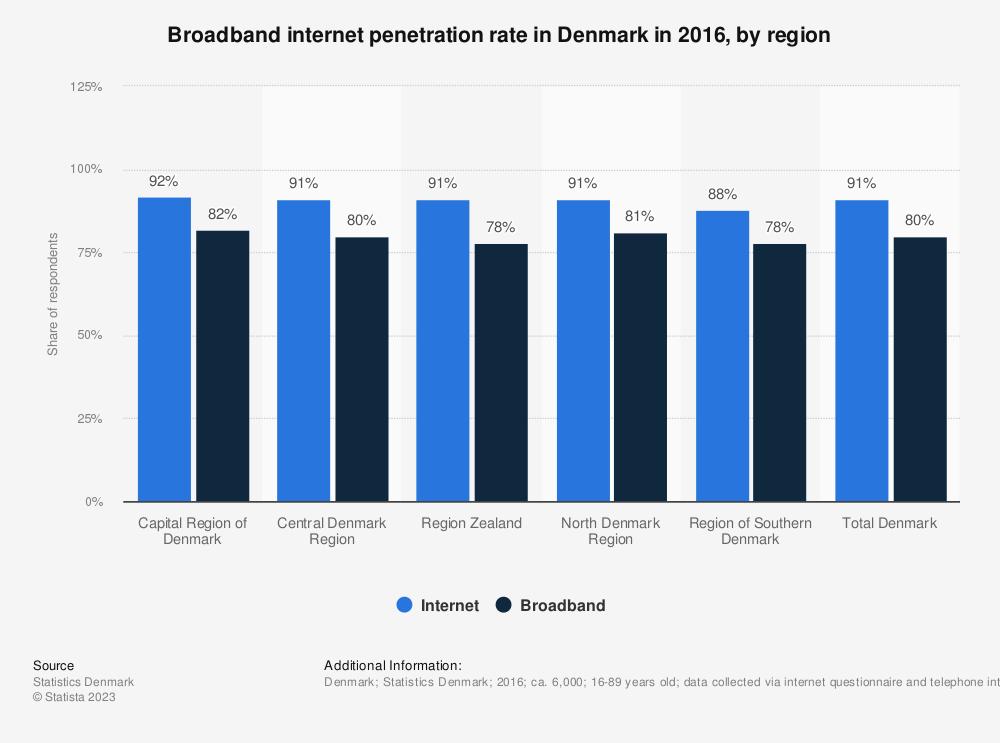 Statistic: Broadband internet penetration rate in Denmark in 2016, by region | Statista