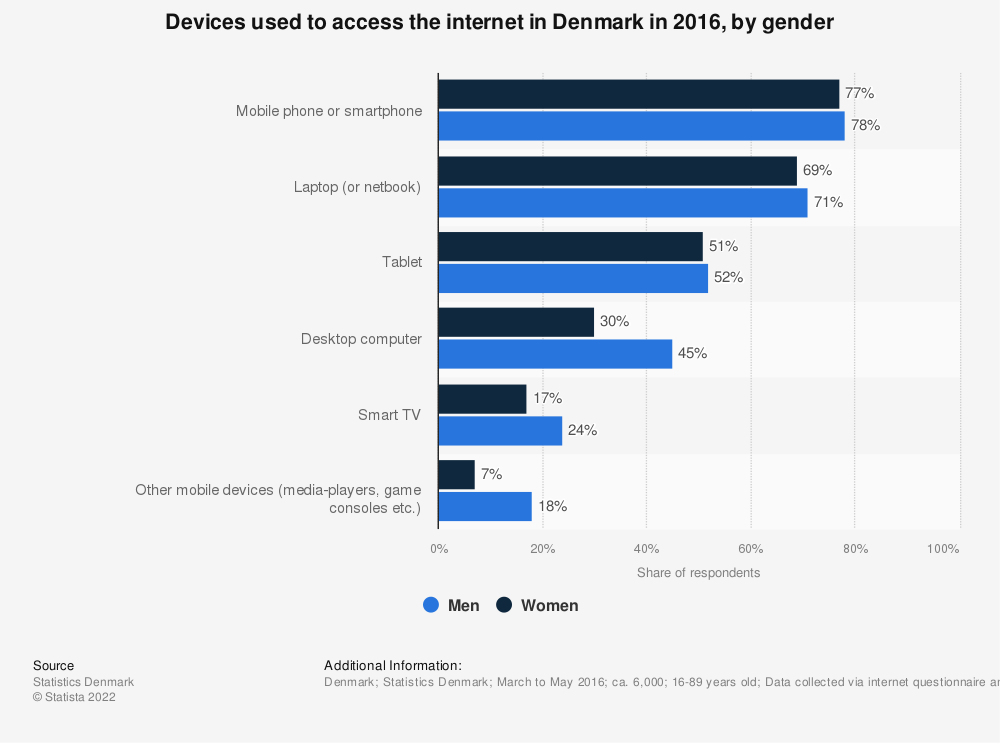 Statistic: Devices used to access the internet in Denmark in 2016, by gender | Statista
