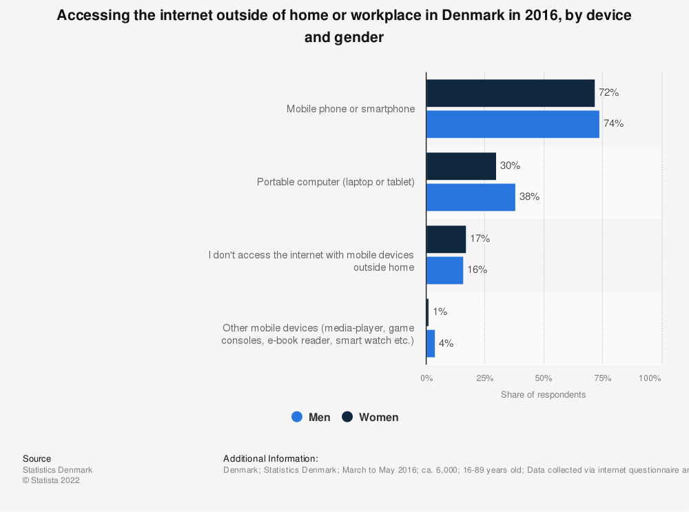 Statistic: Accessing the internet outside of home or workplace in Denmark in 2016, by device and gender | Statista