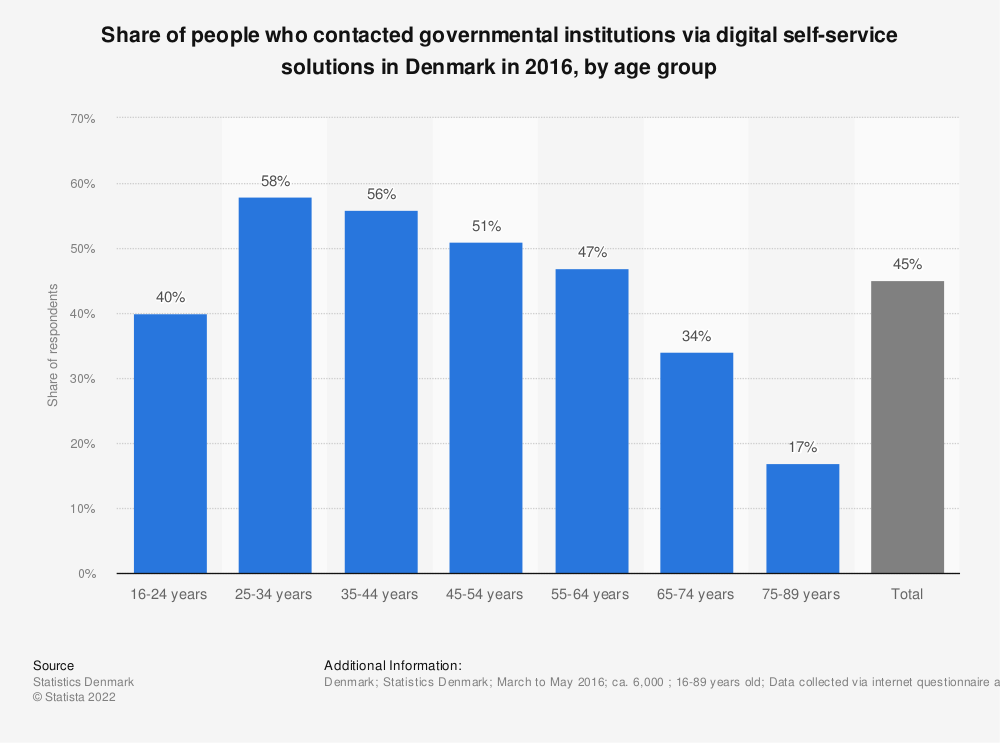 Statistic: Share of people who contacted governmental institutions via digital self-service solutions in Denmark in 2016, by age group | Statista