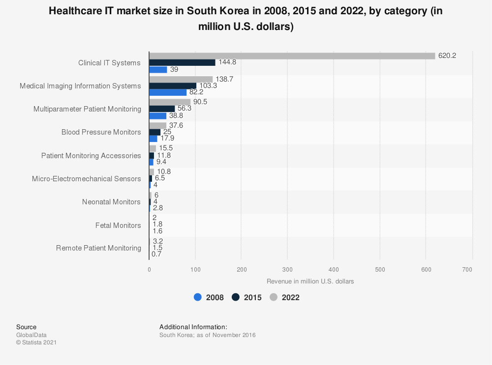 Statistic: Healthcare IT market size in South Korea in 2008, 2015 and 2022, by category (in million U.S. dollars) | Statista